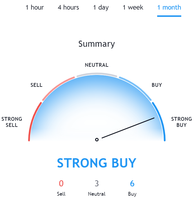 Technical Analysis for ONT TradingView