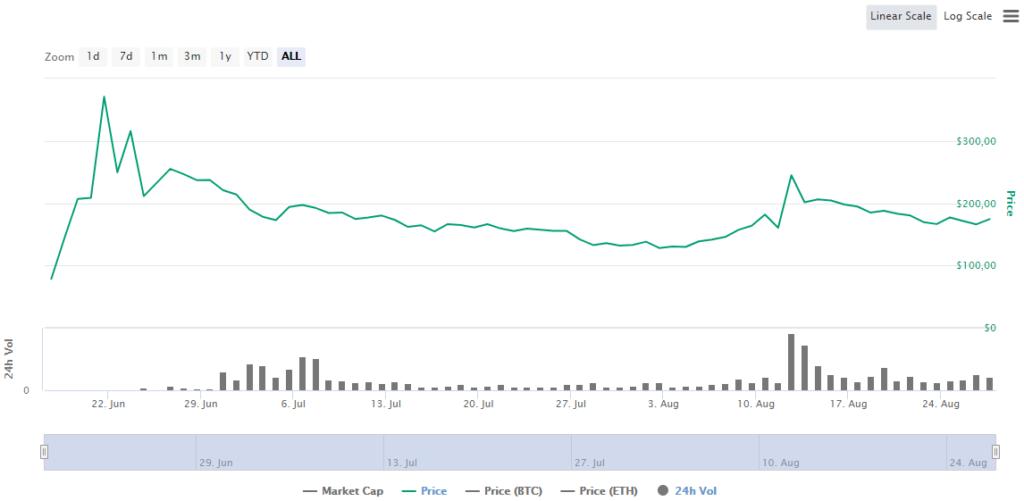 COMP Price CoinMarketCap