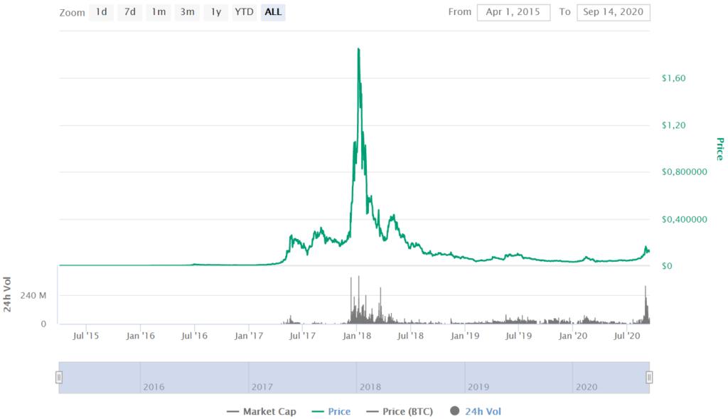 NEM Price CoinMarketCap