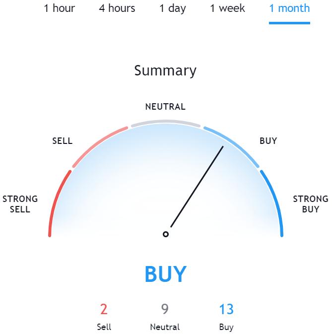 Technical Analysis for NEM TradingView