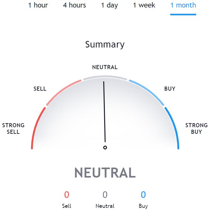 Technical Analysis for UNI TradingView