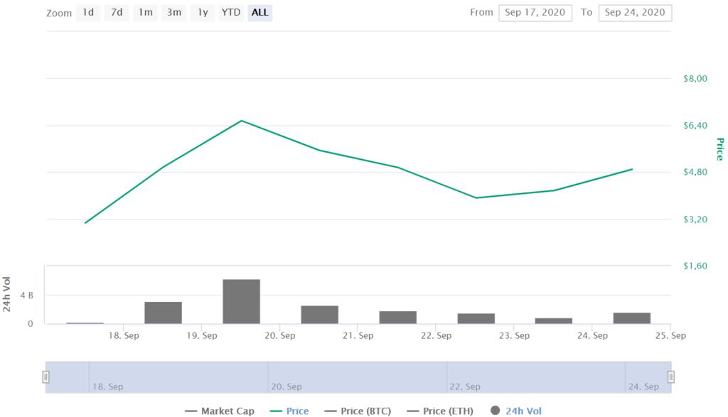 UNI Price CoinMarketCap