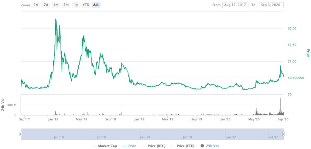 ZRX Price CoinMarketCap