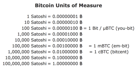 What is Satoshi in Bitcoin? Article by StealthEX. BTC units of measure