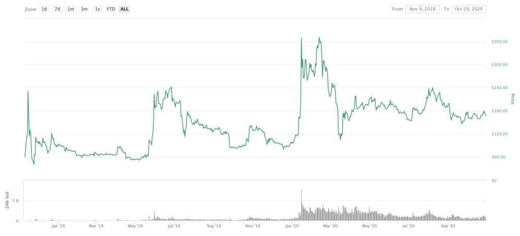 BSV Price CoinMarketCap