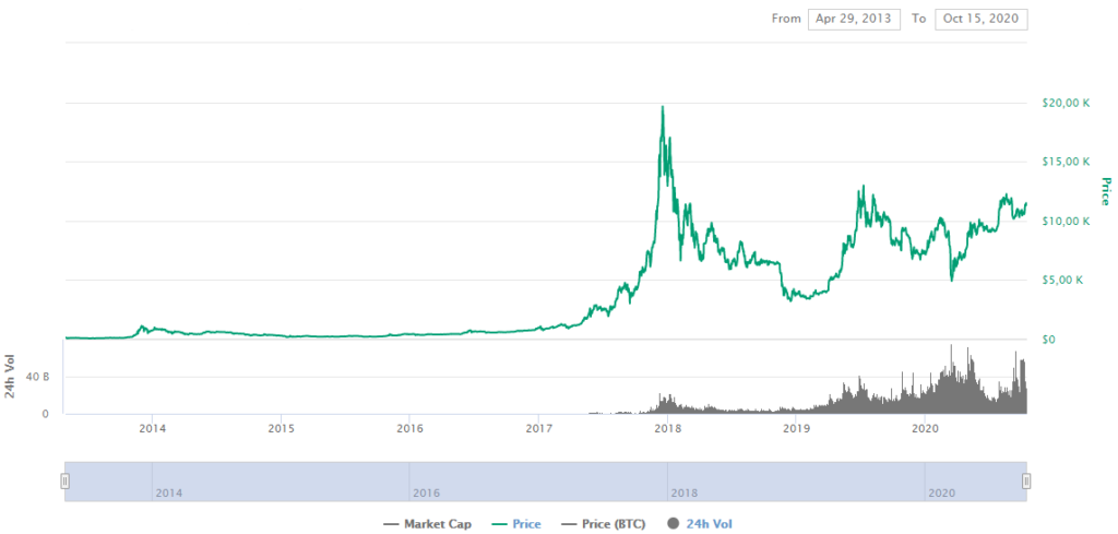 BTC Price CoinMarketCap