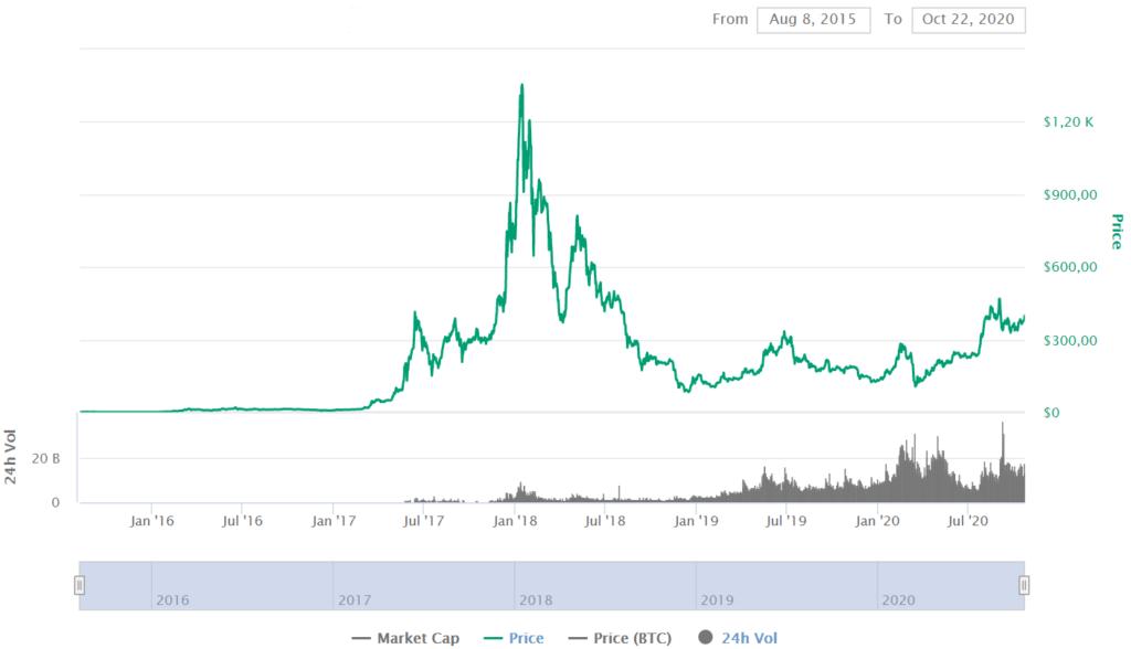 ETH Price CoinMarketCap