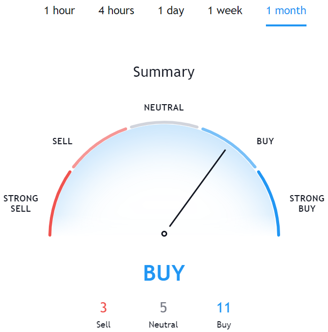 Technical Analysis for ETH TradingView