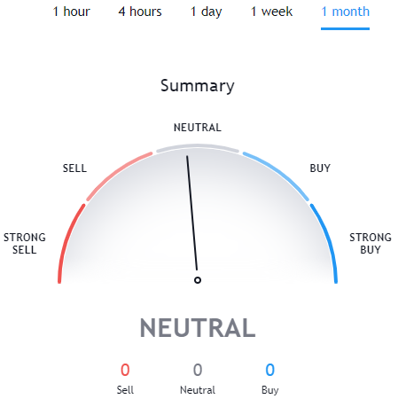 Technical Analysis for YFI TradingView