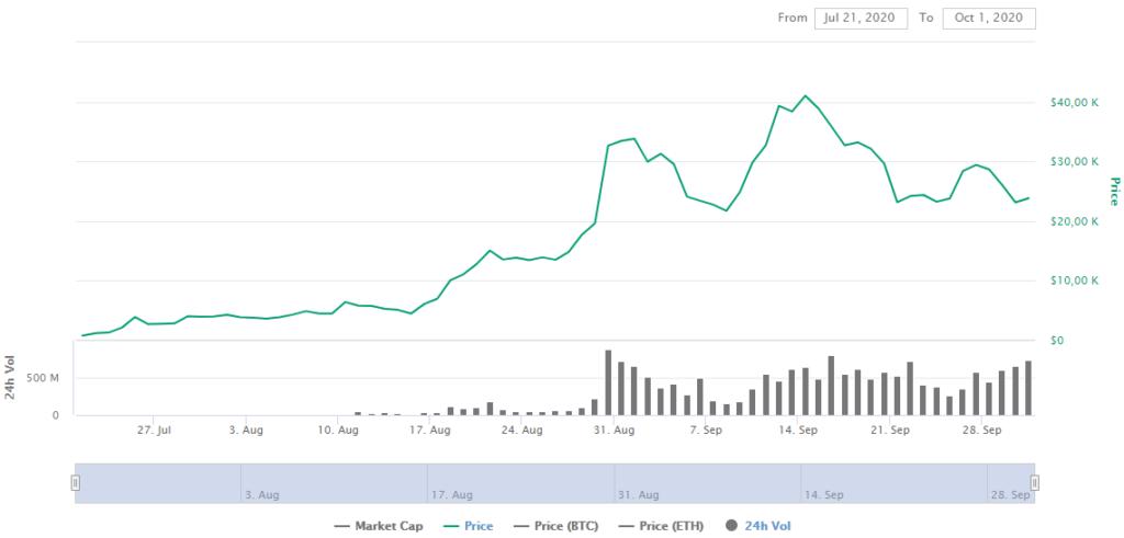 YFI Price CoinMarketCap