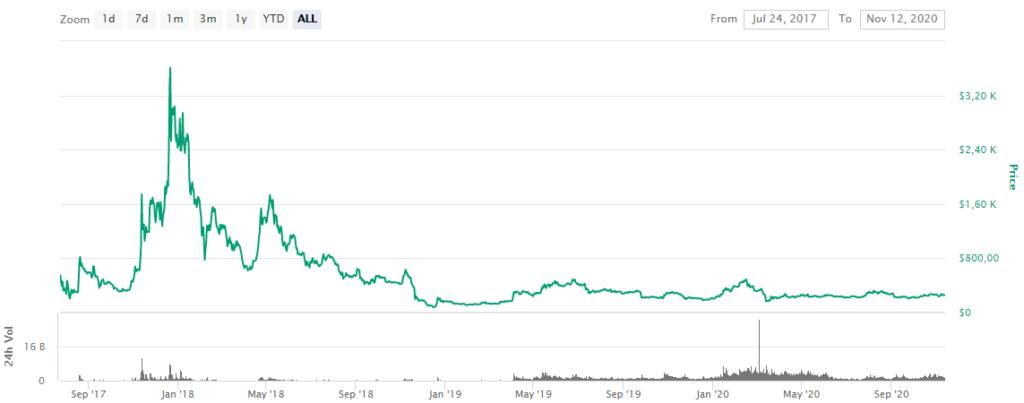 BCH Price CoinMarketCap