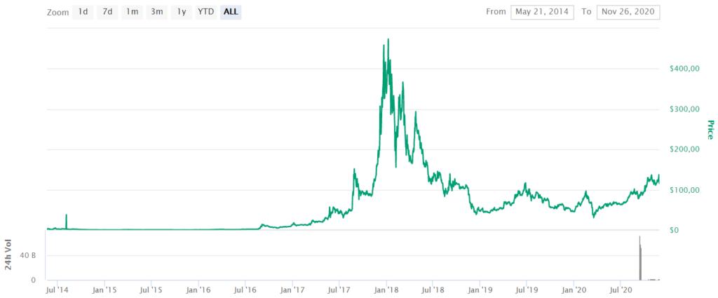 XMR Price CoinMarketCap