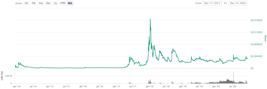 CoinMarketCap Dogecoin Price by StealthEX