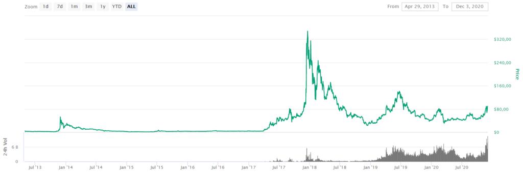 LTC Price CoinMarketCap
