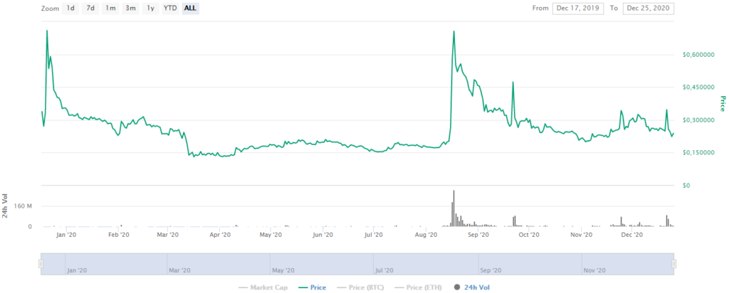 CoinMarketCap. Orchid crypto price prediction 2021 by StealthEX