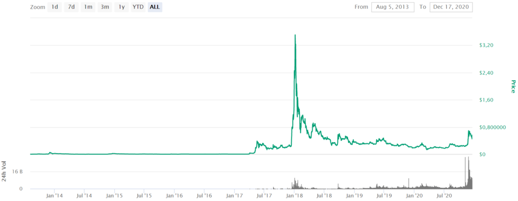 CoinMarketCap XRP Price by StealthEX