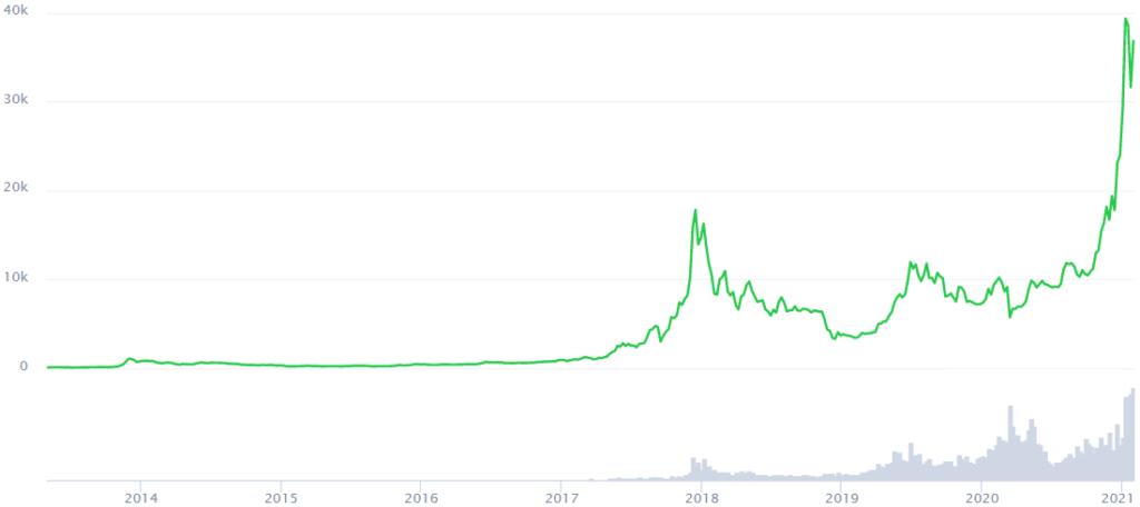 CoinMarketCap. Bitcoin Price Prediction 2025. Article by StealthEX.