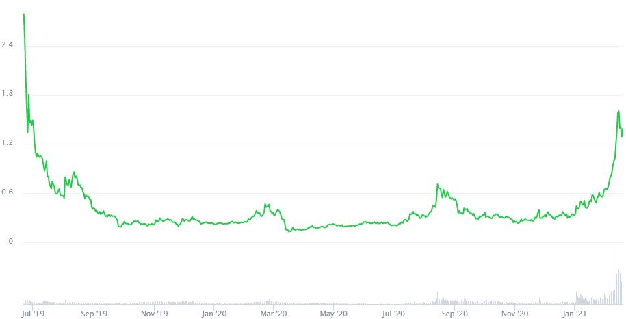 Algorand Price Prediction 2021. Coinmarketcap. Article by StealthEX.