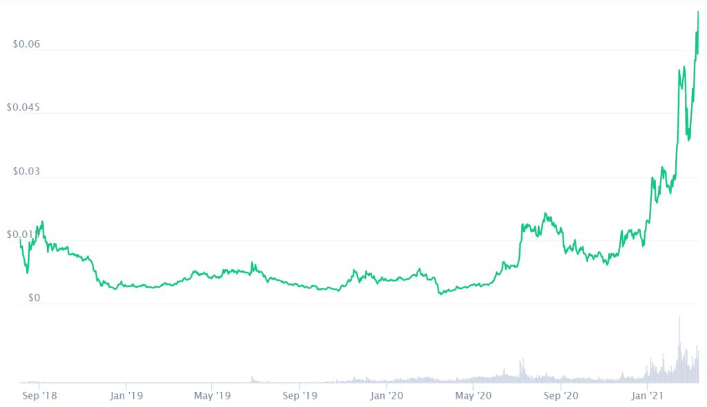 VeChain Price Prediction 2021. Coinmarketcap. Article by StealthEX.