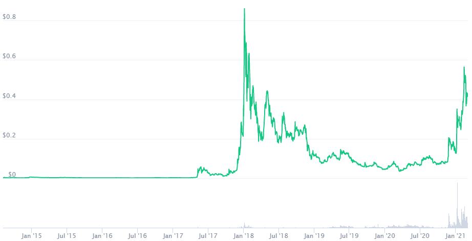 XLM Price Prediction 2021. Coinmarketcap. Article by StealthEX.