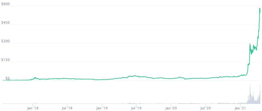 Binance Coin Price Prediction 2021. Article by StealthEX. Coinmarketcap