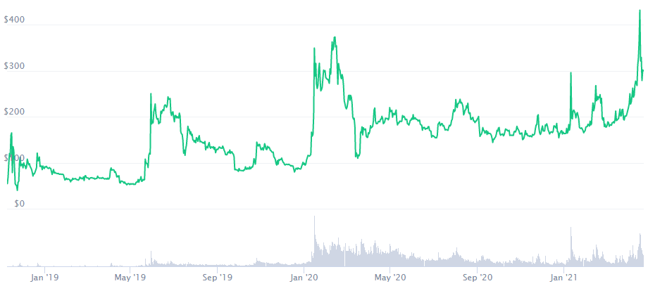 Bitcoin SV Price Prediction 2021. Article by StealthEX. TraidingView