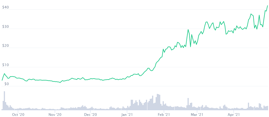 Uniswap Price Prediction 2021. Article by StealthEX. Coinmarketcap