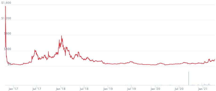 Zcash Price Prediction 2021. Article by StealthEX. Coinmarketcap