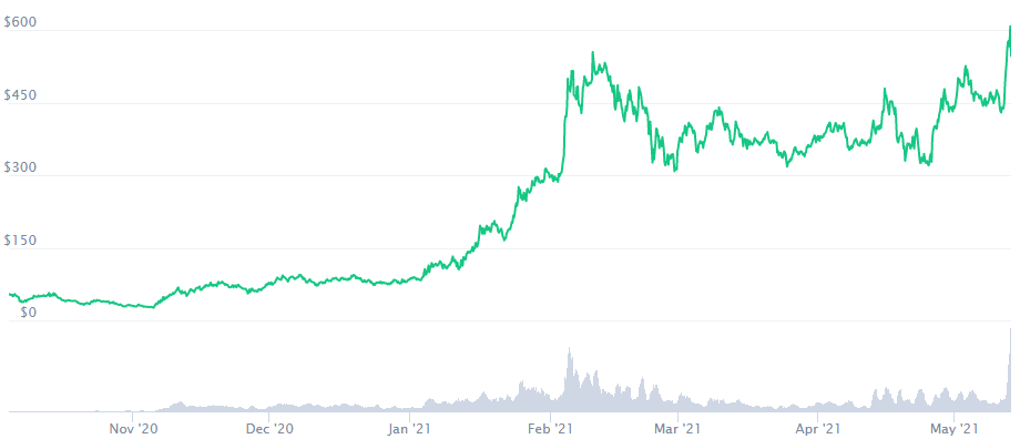 AAVE Crypto Price Prediction 2021. Article by StealthEX. Coinmarketcap