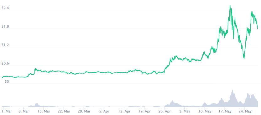 Polygon Crypto Price Prediction. Article by StealthEX. Coinmarketcap
