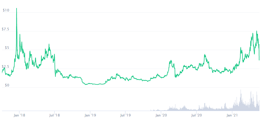 Tezos Price Prediction 2021. Article by StealthEX. CMC