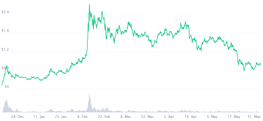 The Graph Price Prediction 2025. Article by StealthEX