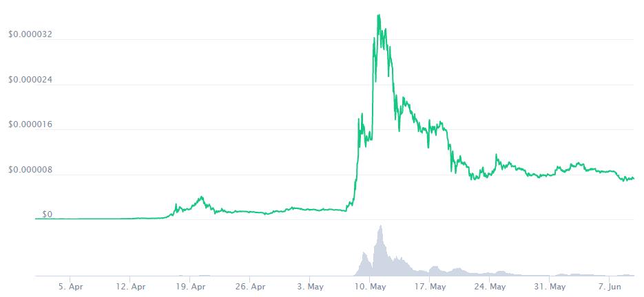SHIBA INU Coin Price Prediction. Article by StealthEX. Coinmarketcap
