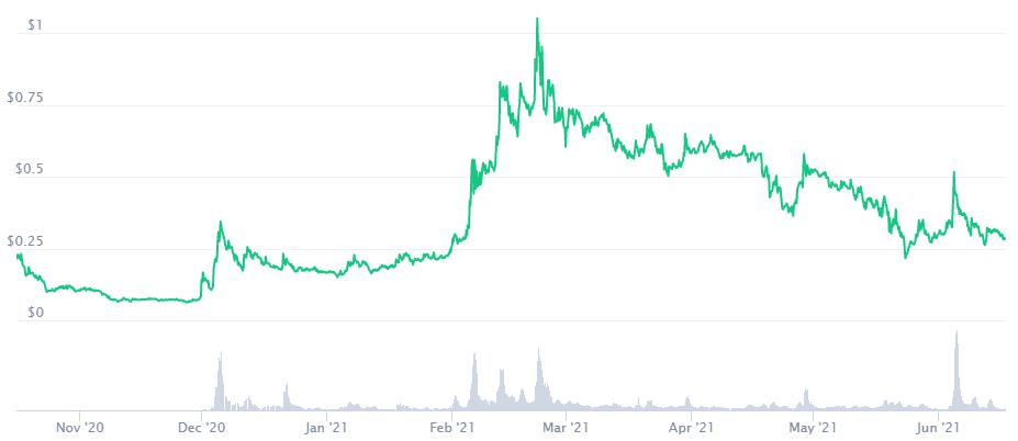 Nucypher Price Prediction. Article by StealthEX. Coinmarketcap
