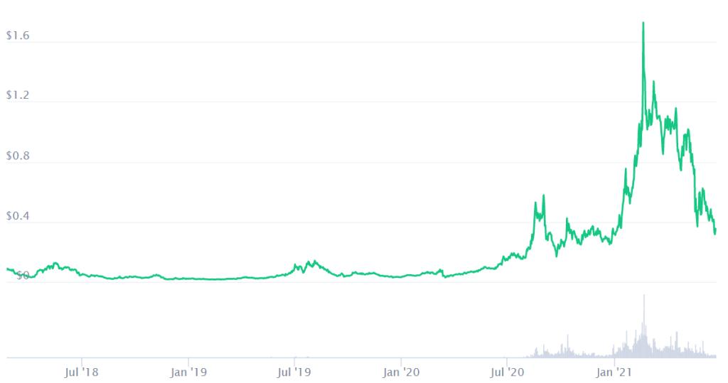 Ren Crypto Price Prediction. Article by StealthEX. Coinmarketcap