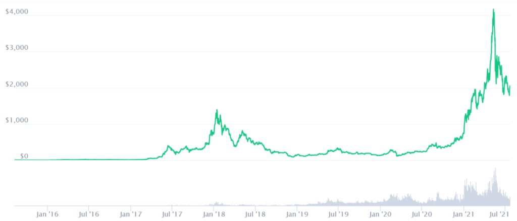 Price Prediction End Of 2021. Article by StealthEX Coinmarketcap