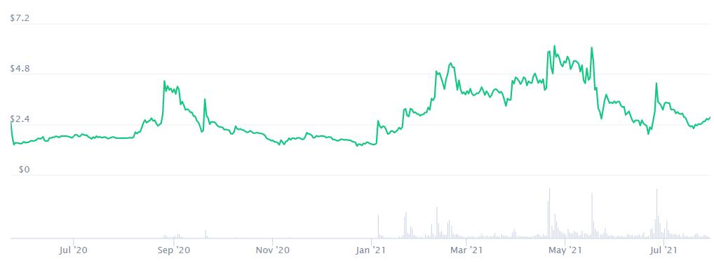 CELO Crypto Price Prediction. Article by StealthEX Coinmarketcap