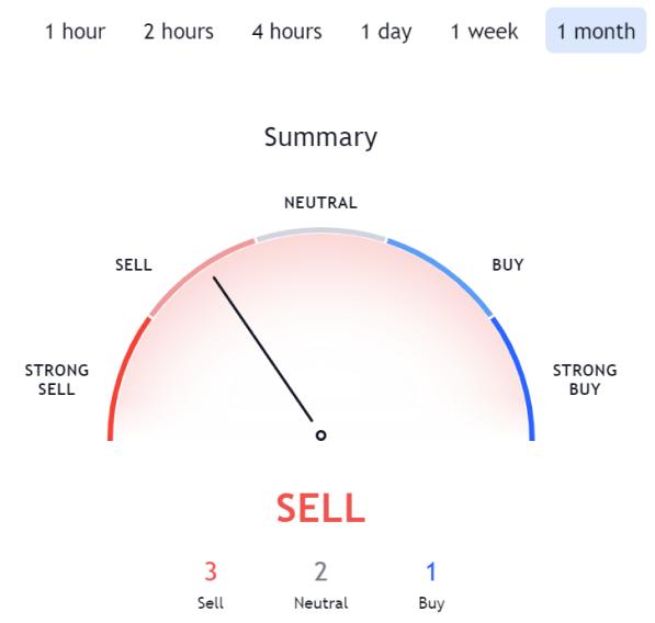 CELO Crypto Price Prediction. Article by StealthEX TraidingView