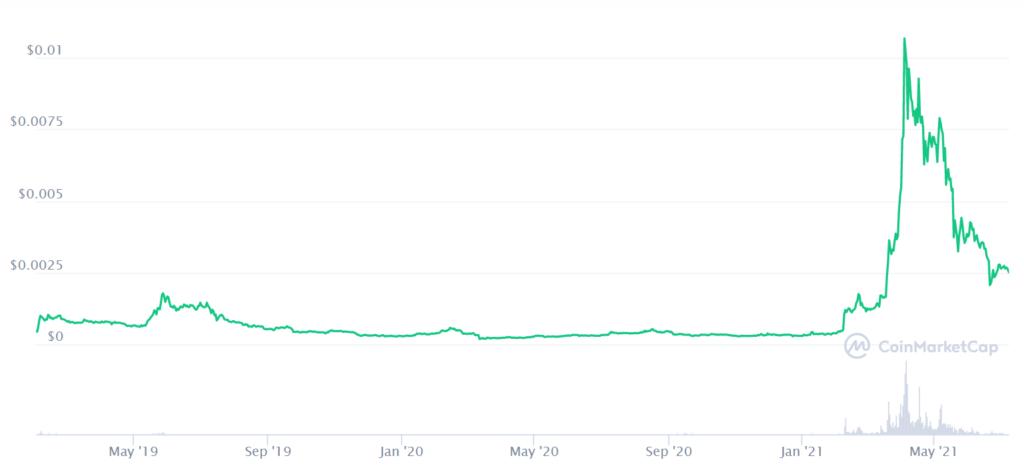 BTT Coin Price Prediction. Article by StealthEX. Coinmarketcap