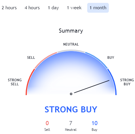 Ravencoin Price Prediction. Article by StealthEX. TraidingView