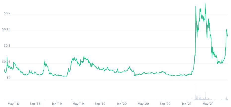 Ravencoin Price Prediction. Article by StealthEX. Coinmarketcap
