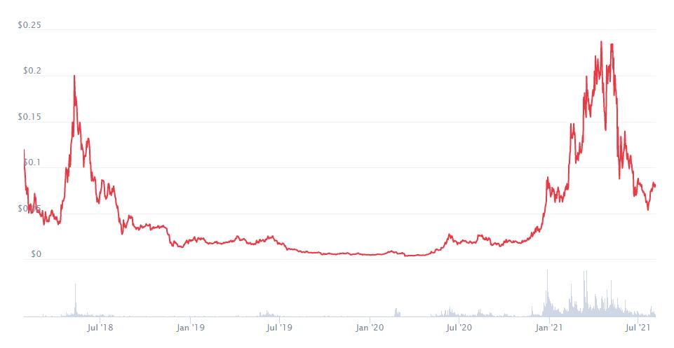 Zilliqa Price Prediction 2021. Article by StealthEX Coinmarketcap