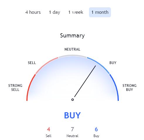Zilliqa Price Prediction 2021. Article by StealthEX TraidingView