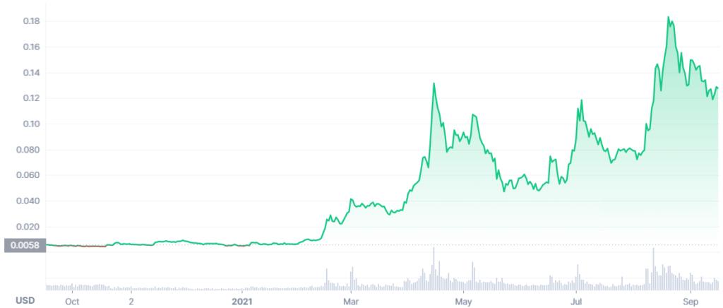 XDC Price Prediction. Article by StealthEX. Coinmarketcap