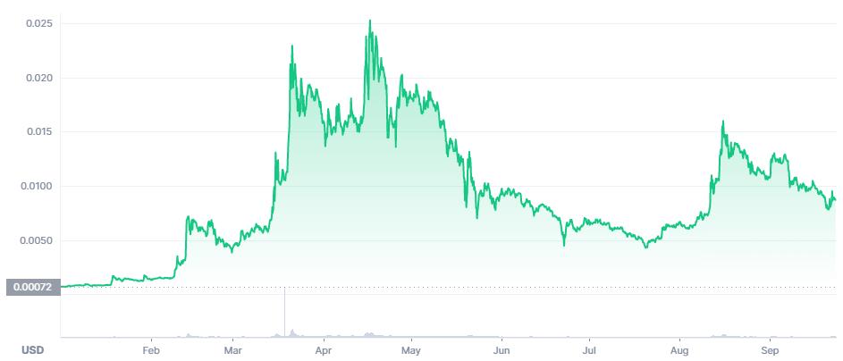 VTHO Price Prediction. Article by StealthEX. Coinmarketcap