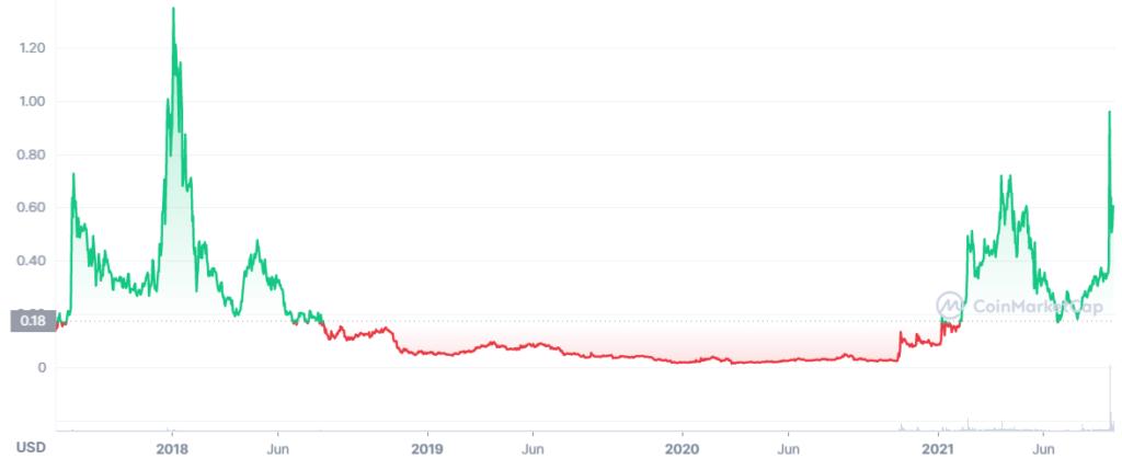 CVC Coin Price Prediction. Article by StealthEX. Coinmarketcap